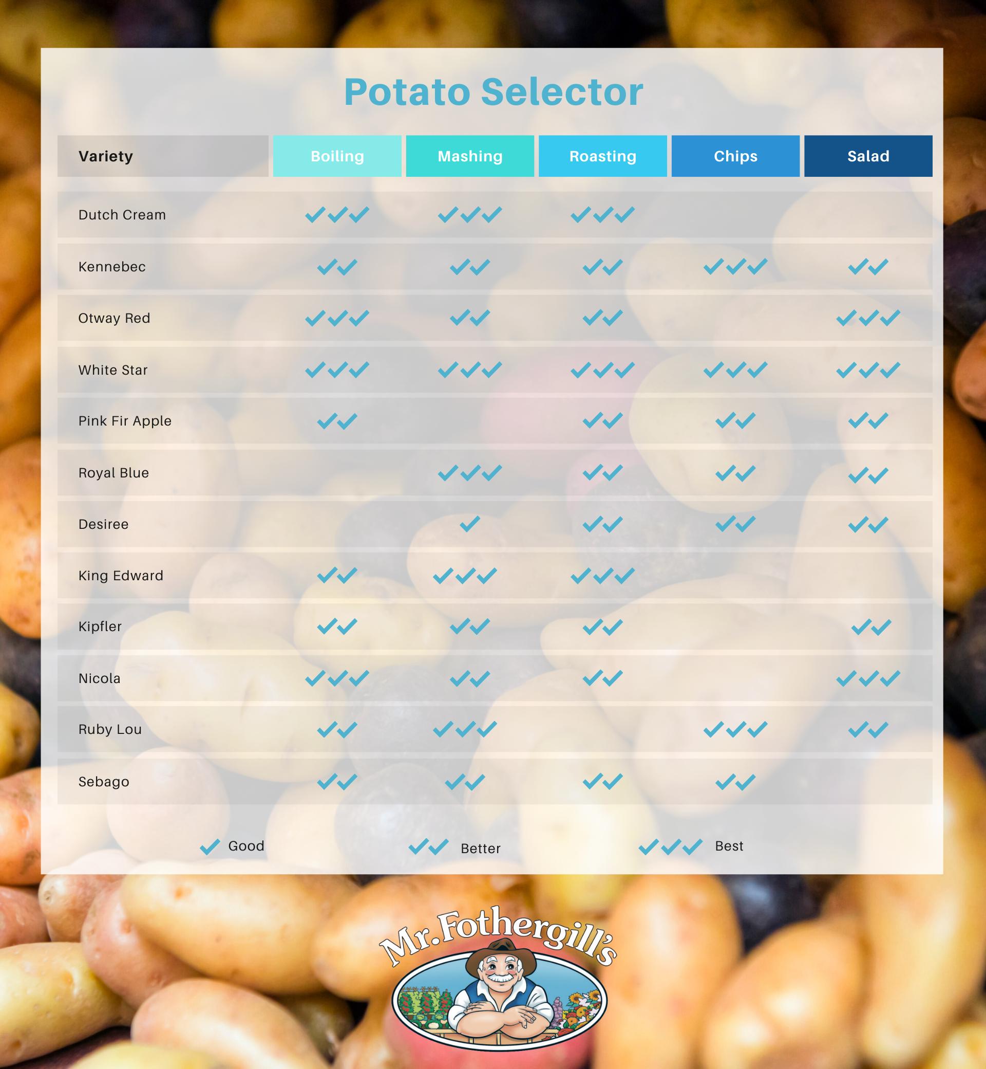 Potato selector